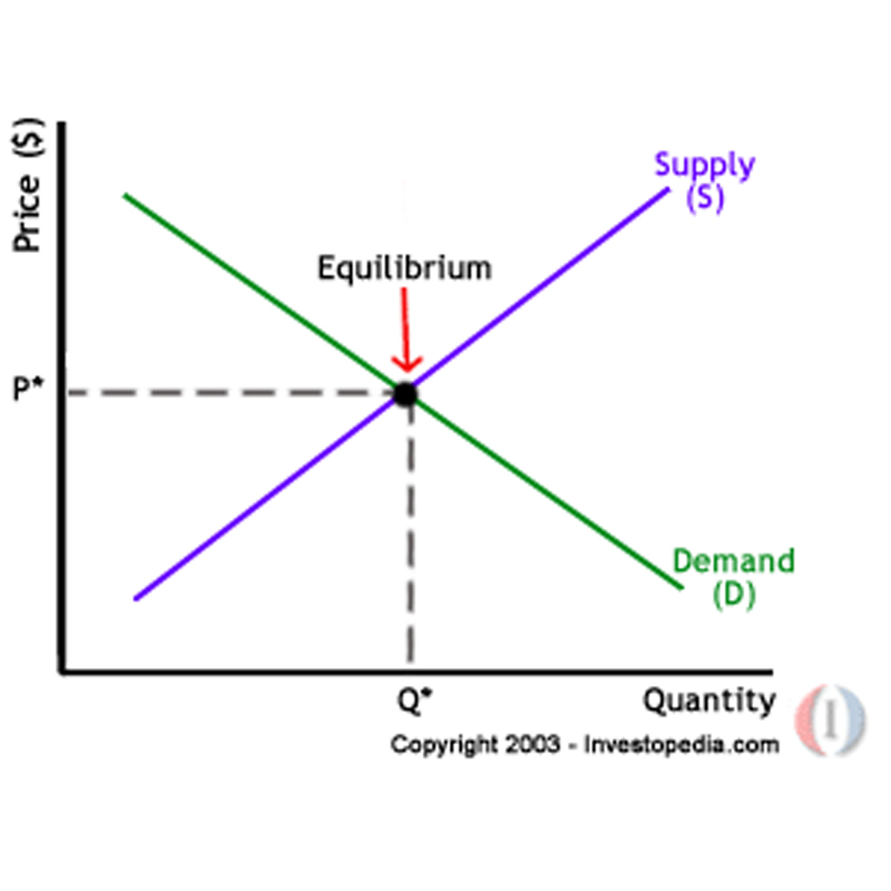 supply and demand made simple Supply & demand made easy the supply side sorting out supply in the economist's view of the supply of goods and services, the key concept is that supplying.